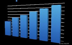UK Ecommerce Sales Turnover
